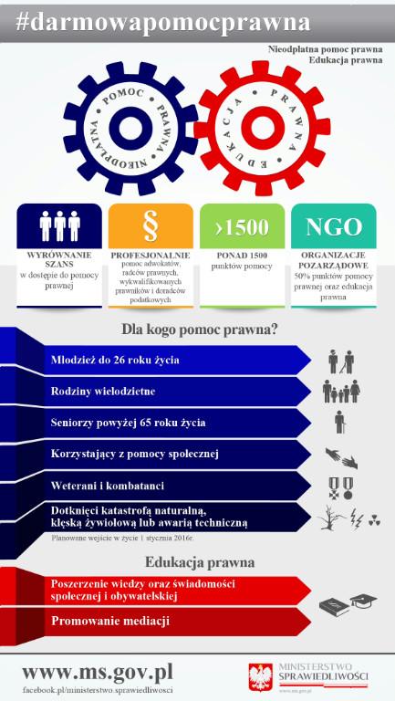 Plakat informacyjny dla kogo pomoc prawna